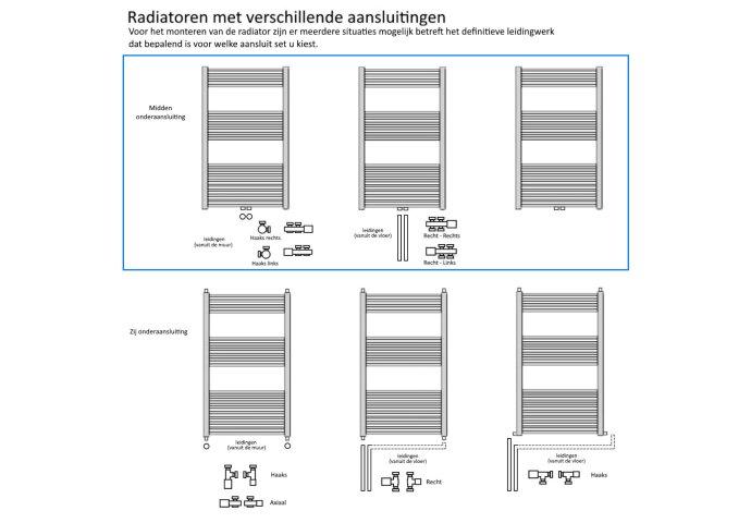 Designradiator Nile Gobi 170x60cm Wit Midden-Onderaansluiting